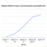 Oceanside area continues to see rise in new COVID-19 cases – Daily COVID-19 update